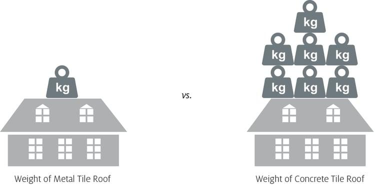 Metal Tile Roof vs Concrete Tile Roof.jpg